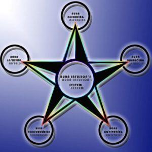 Système d'Infusion de l'Aura - Aura infusion system